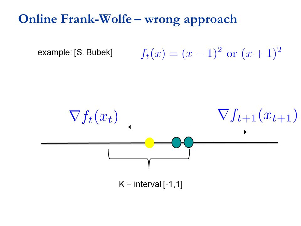 Online Frank-Wolfe – wrong approach K = interval [-1,1] example: [S. Bubek]