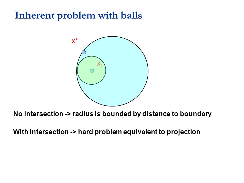 Inherent problem with balls xtxt No intersection -> radius is bounded by distance to boundary With intersection -> hard problem equivalent to projecti