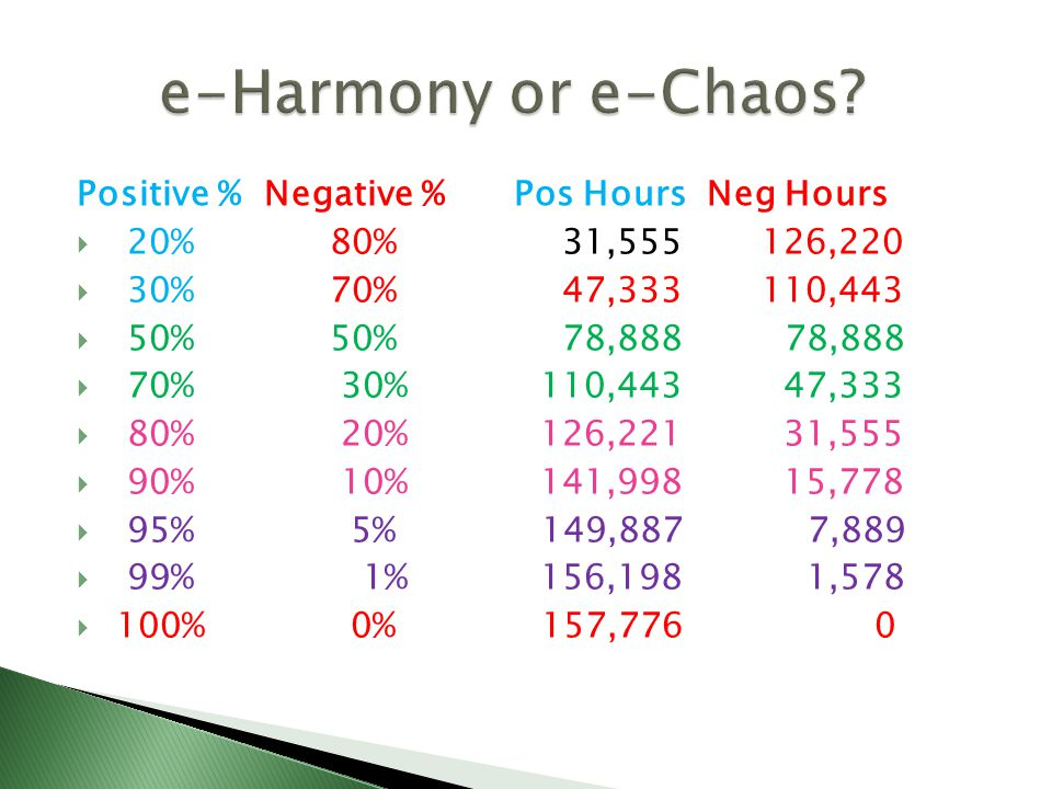 Positive % Negative % Pos Hours Neg Hours  20% 80% 31,555 126,220  30% 70% 47,333 110,443  50% 50% 78,888 78,888  70% 30% 110,443 47,333  80% 20% 126,221 31,555  90% 10% 141,998 15,778  95% 5% 149,887 7,889  99% 1% 156,198 1,578  100% 0% 157,776 0