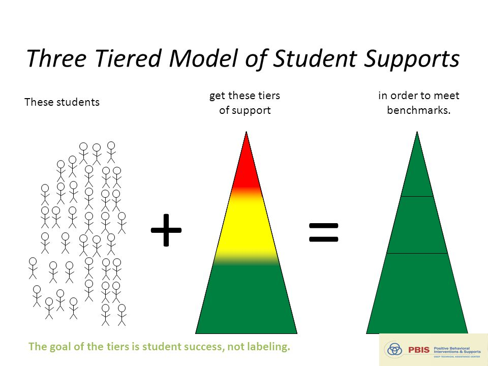 in order to meet benchmarks. = These students get these tiers of support + Three Tiered Model of Student Supports The goal of the tiers is student suc