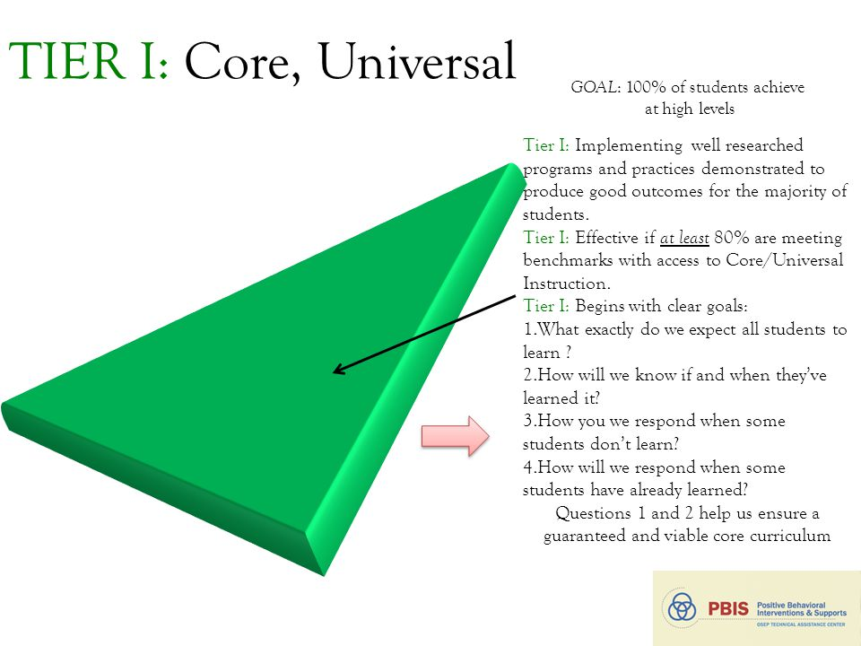TIER I: Core, Universal 11 GOAL : 100% of students achieve at high levels Tier I: Implementing well researched programs and practices demonstrated to