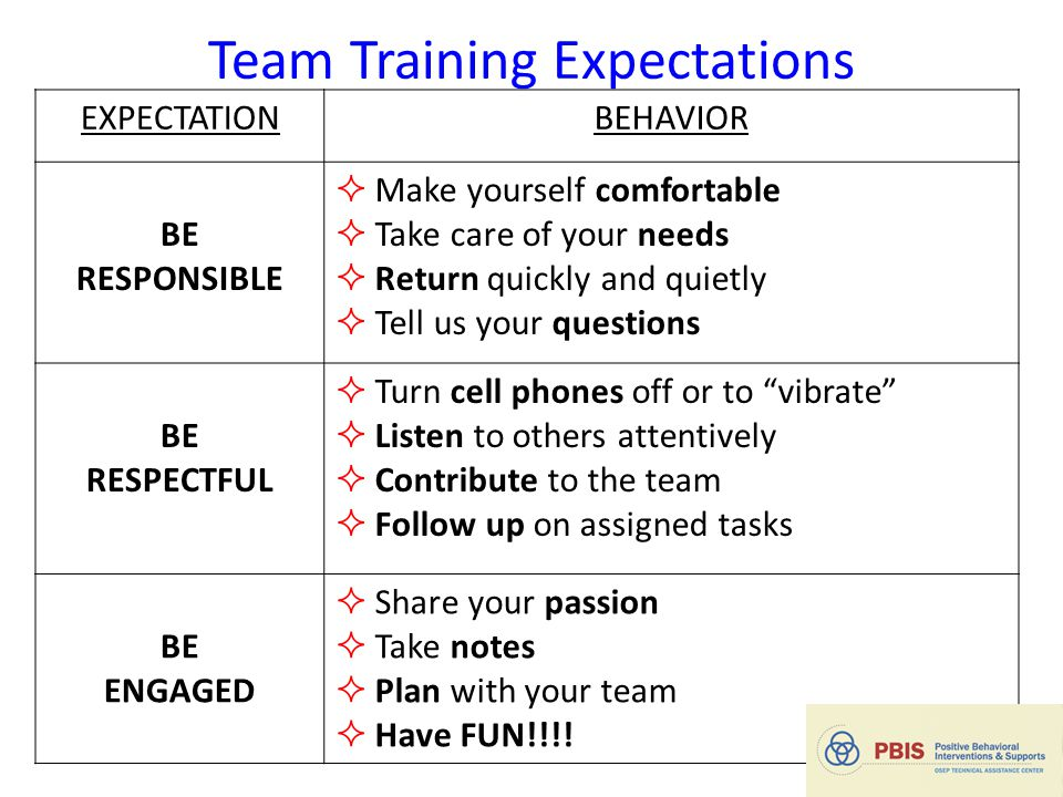 Team Training Expectations EXPECTATIONBEHAVIOR BE RESPONSIBLE  Make yourself comfortable  Take care of your needs  Return quickly and quietly  Tell us your questions BE RESPECTFUL  Turn cell phones off or to vibrate  Listen to others attentively  Contribute to the team  Follow up on assigned tasks BE ENGAGED  Share your passion  Take notes  Plan with your team  Have FUN!!!.