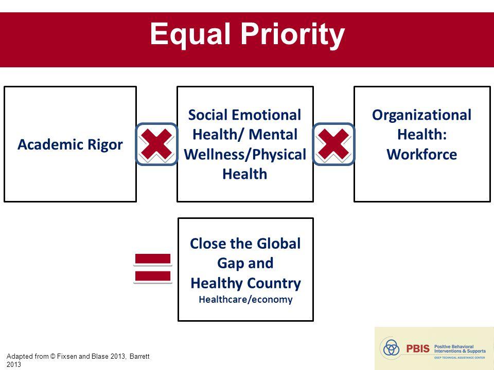 Close the Global Gap and Healthy Country Healthcare/economy Academic Rigor Social Emotional Health/ Mental Wellness/Physical Health Organizational Hea