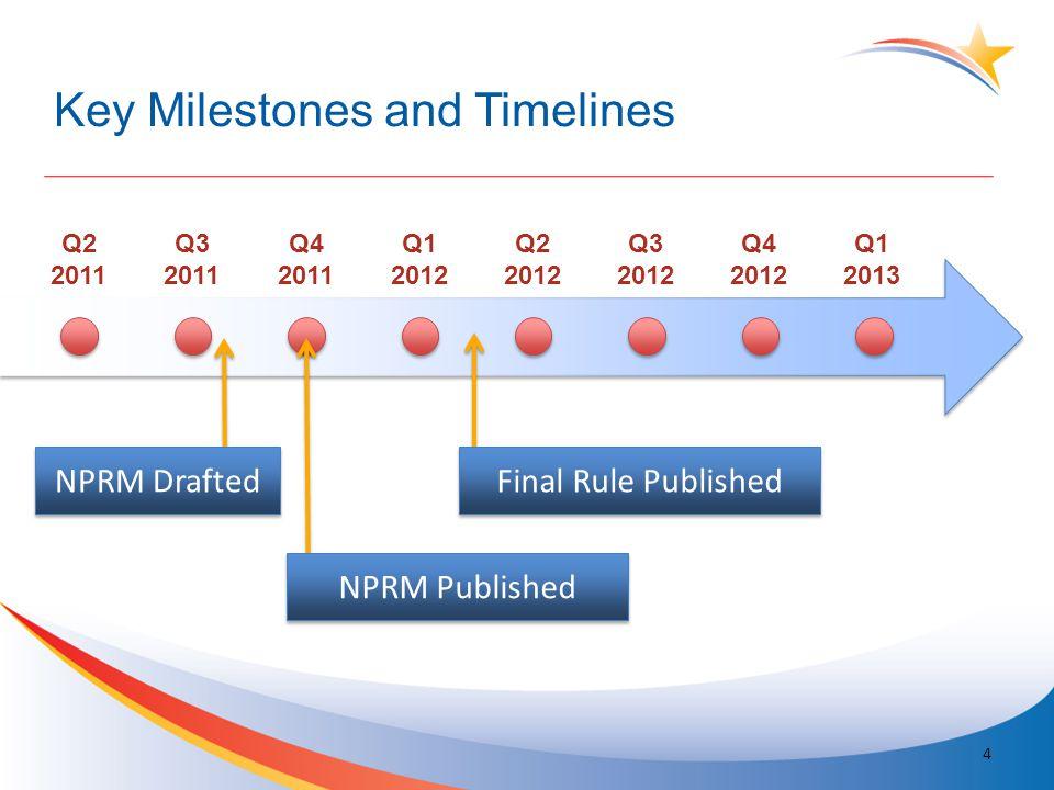 Key Milestones and Timelines 4 Q2 2011 Q3 2011 Q4 2011 Q1 2012 Q2 2012 Q3 2012 Q4 2012 Q1 2013 Final Rule Published NPRM Published NPRM Drafted
