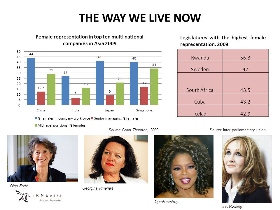 7 THE WAY WE LIVE NOW Source Grant Thornton, 2009 Rwanda56.3 Sweden47 South Africa43.5 Cuba43.2 Icelad42.9 Legislatures with the highest female representation, 2009 Source Inter parliamentary union Georgina Rinehart Oprah winfrey J K Rowling Olga Forte