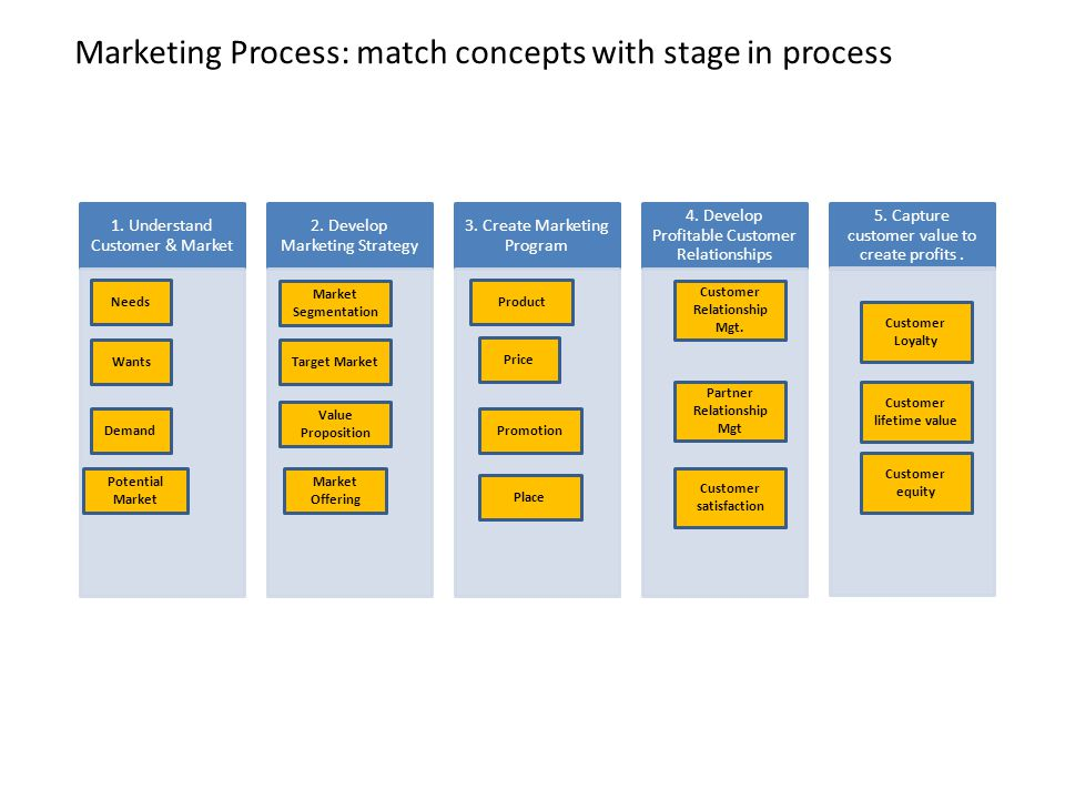 Marketing Process: match concepts with stage in process 1. Understand Customer & Market 2. Develop Marketing Strategy 3. Create Marketing Program 4. D