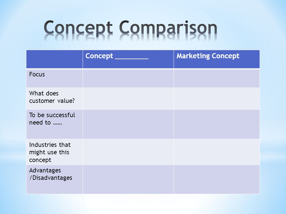 Concept ________Marketing Concept Focus What does customer value? To be successful need to …… Industries that might use this concept Advantages /Disad