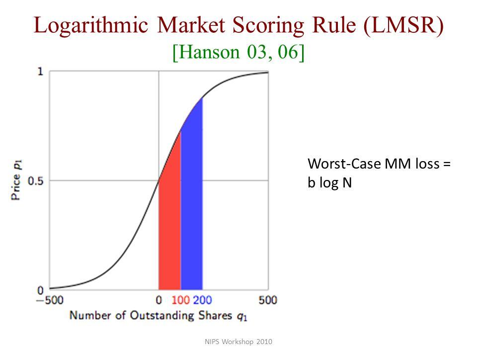 Worst-Case MM loss = b log N Logarithmic Market Scoring Rule (LMSR) [Hanson 03, 06]