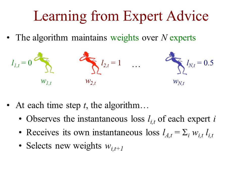 Learning from Expert Advice The algorithm maintains weights over N experts At each time step t, the algorithm… Observes the instantaneous loss l i,t of each expert i Receives its own instantaneous loss l A,t =  i w i,t l i,t Selects new weights w i,t+1 w 1,t w 2,t … l 1,t = 0l 2,t = 1 w N,t l N,t = 0.5