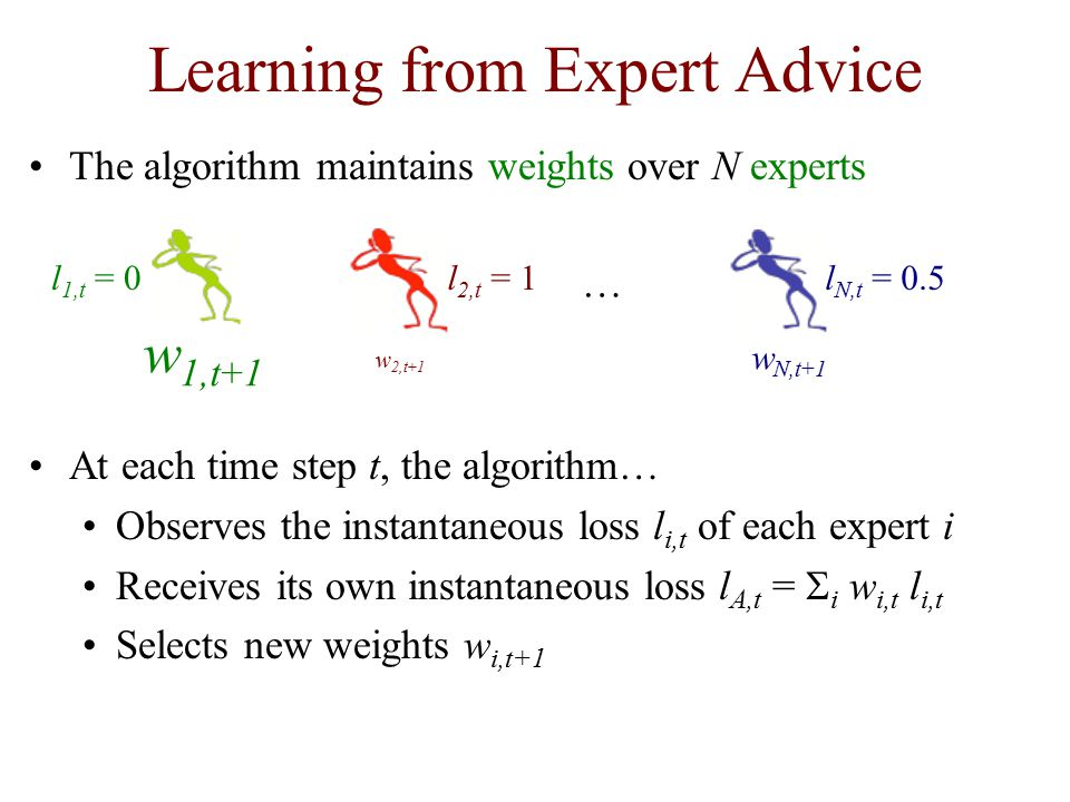 Learning from Expert Advice The algorithm maintains weights over N experts At each time step t, the algorithm… Observes the instantaneous loss l i,t of each expert i Receives its own instantaneous loss l A,t =  i w i,t l i,t Selects new weights w i,t+1 w 1,t+1 w 2,t+1 w N,t+1 … l 1,t = 0l 2,t = 1l N,t = 0.5