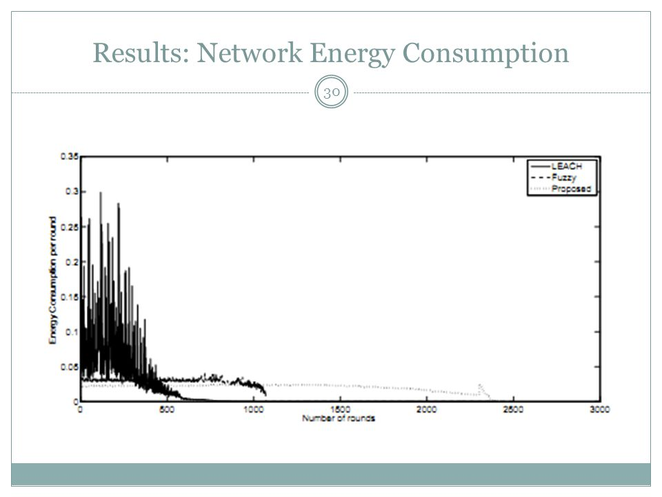 Results: Network Energy Consumption 30
