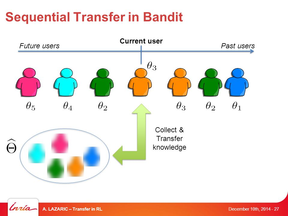 Sequential Transfer in Bandit December 10th, 2014 A.