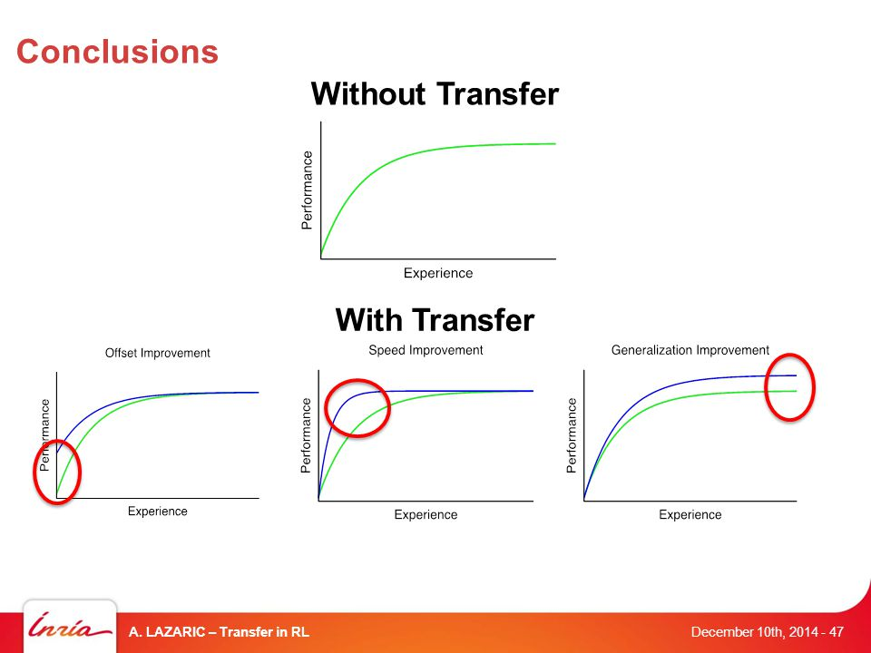 Conclusions December 10th, 2014 A. LAZARIC – Transfer in RL- 47 With Transfer Without Transfer