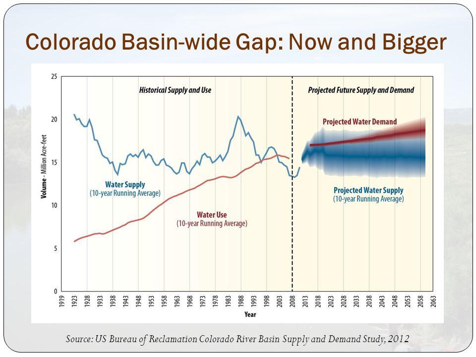 Colorado Basin-wide Gap: Now and Bigger Source: US Bureau of Reclamation Colorado River Basin Supply and Demand Study, 2012