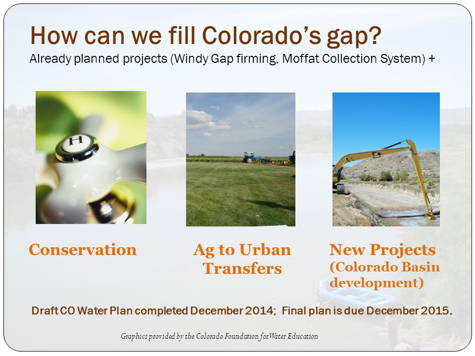 ConservationAg to Urban Transfers New Projects (Colorado Basin development) How can we fill Colorado's gap.