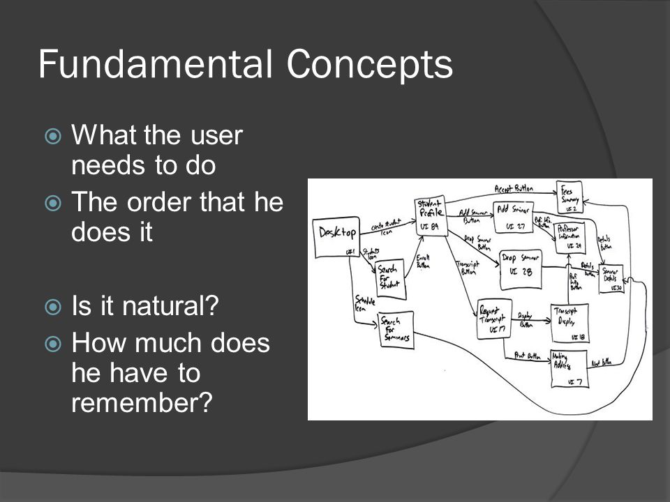 Fundamental Concepts  What the user needs to do  The order that he does it  Is it natural.
