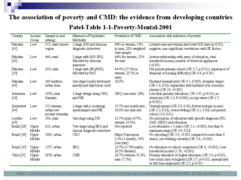 Patel, V. and Kleinman, A.: Poverty and common mental disorders in developing countries. Bulletin of the WHO 2003, 81 (8): pp: 609-615.