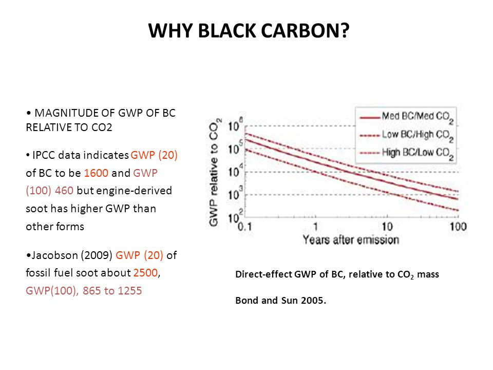 WHY BLACK CARBON? MAGNITUDE OF GWP OF BC RELATIVE TO CO2 IPCC data indicates GWP (20) of BC to be 1600 and GWP (100) 460 but engine-derived soot has h