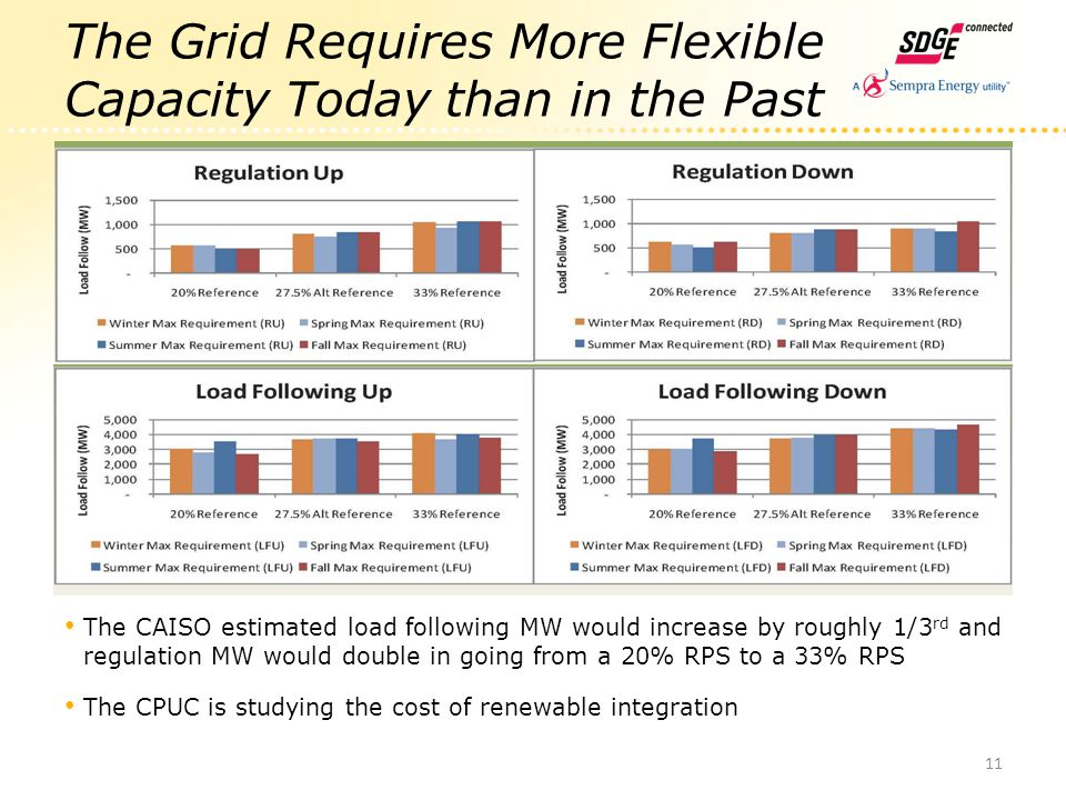 The Grid Requires More Flexible Capacity Today than in the Past The CAISO estimated load following MW would increase by roughly 1/3 rd and regulation