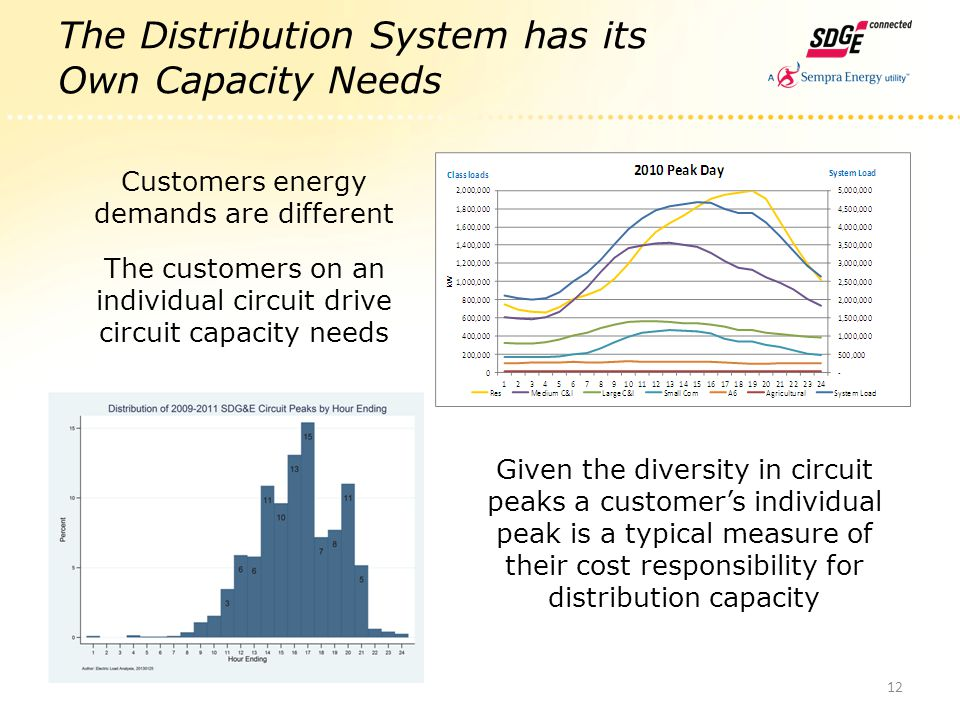 The Distribution System has its Own Capacity Needs Customers energy demands are different The customers on an individual circuit drive circuit capacit