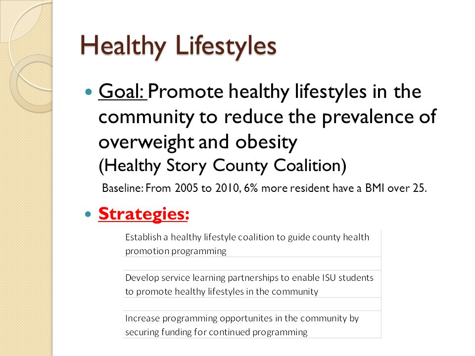 Healthy Lifestyles Goal: Promote healthy lifestyles in the community to reduce the prevalence of overweight and obesity (Healthy Story County Coalition) Strategies: Baseline: From 2005 to 2010, 6% more resident have a BMI over 25.