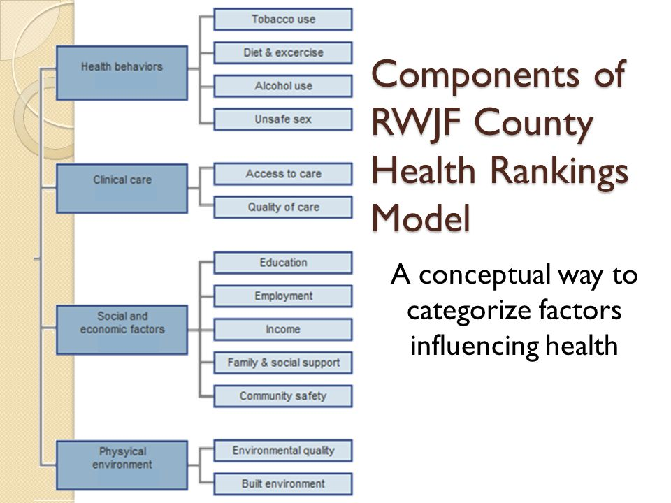 Components of RWJF County Health Rankings Model A conceptual way to categorize factors influencing health