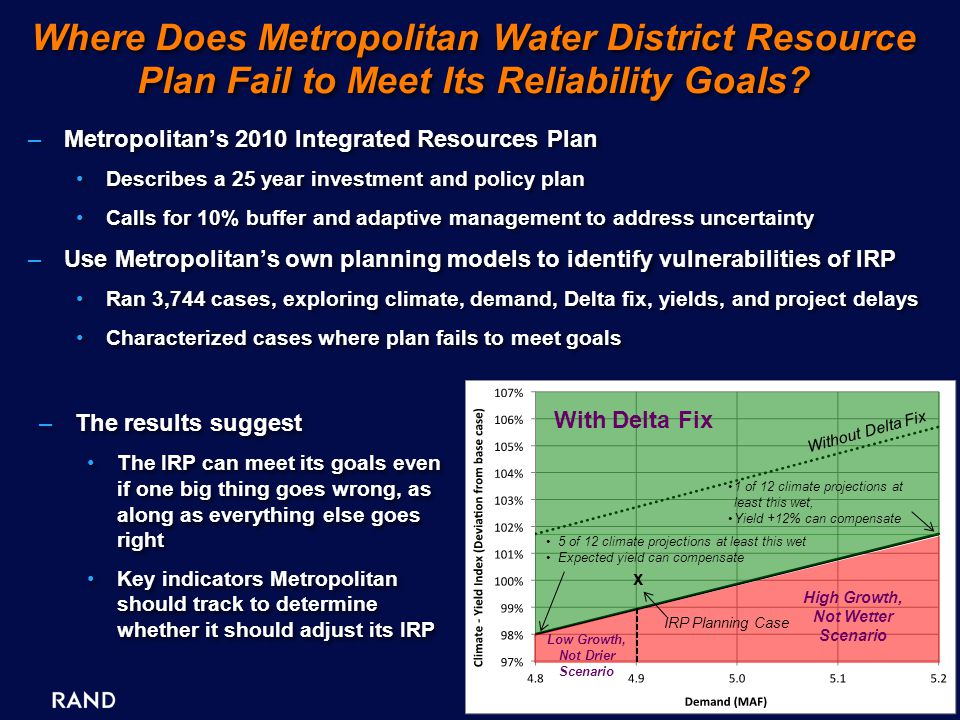 5 Where Does Metropolitan Water District Resource Plan Fail to Meet Its Reliability Goals.