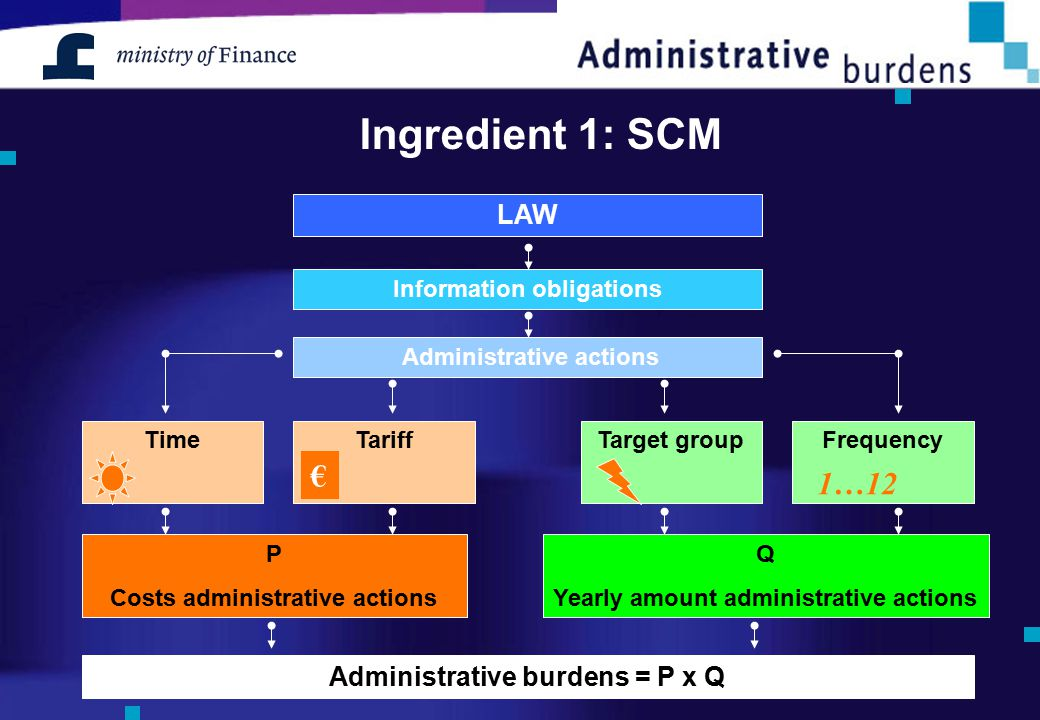 Ingredient 1: SCM Information obligations LAW Administrative actions TimeTariffTarget groupFrequency P Costs administrative actions Q Yearly amount ad