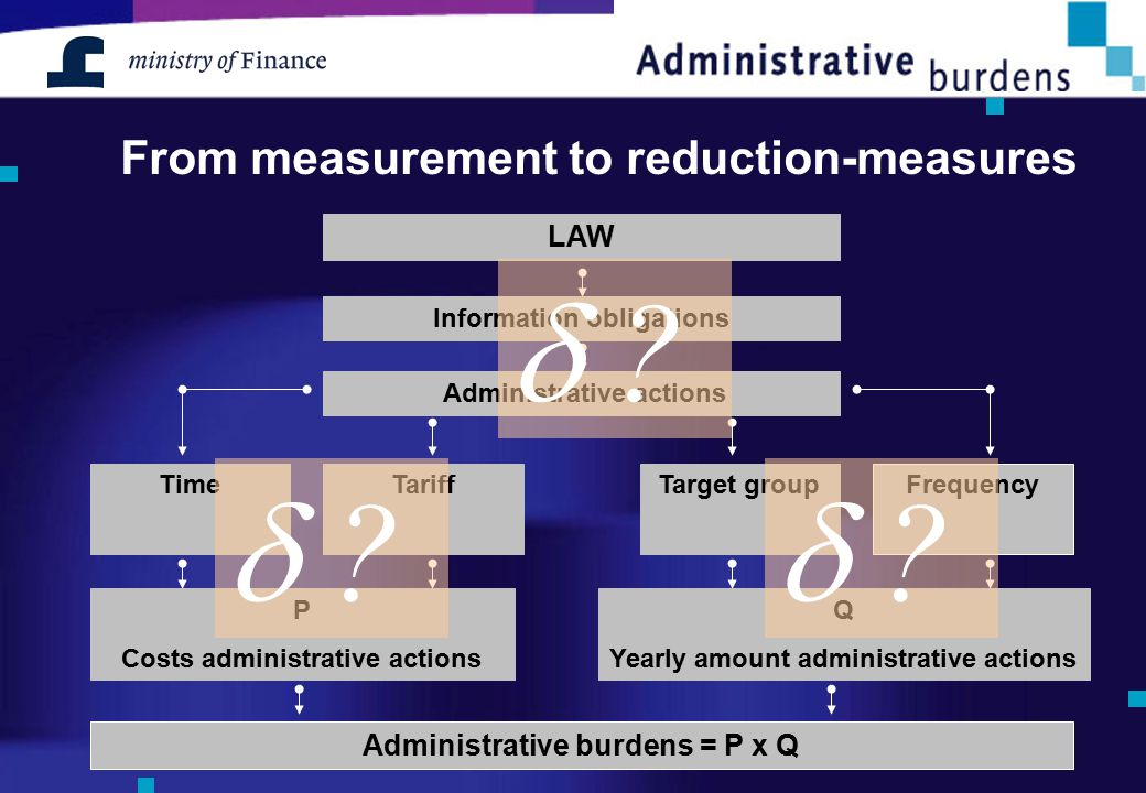 From measurement to reduction-measures Target groupFrequency Administrative burdens = P x Q Information obligations LAW Administrative actions TimeTariff P Costs administrative actions Q Yearly amount administrative actions Information obligations Administrative actions 