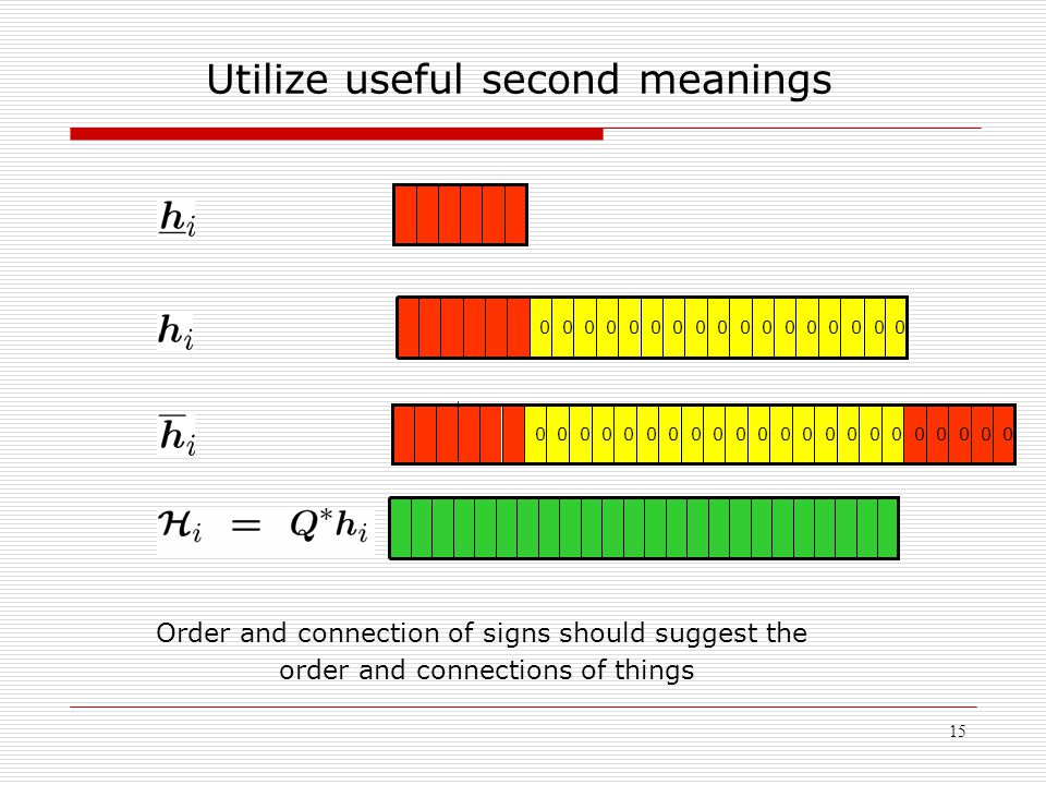15 Utilize useful second meanings 00000000000000000 0000000000000000000000 Order and connection of signs should suggest the order and connections of t