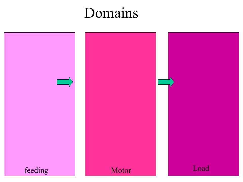 Domains feedingMotor Load