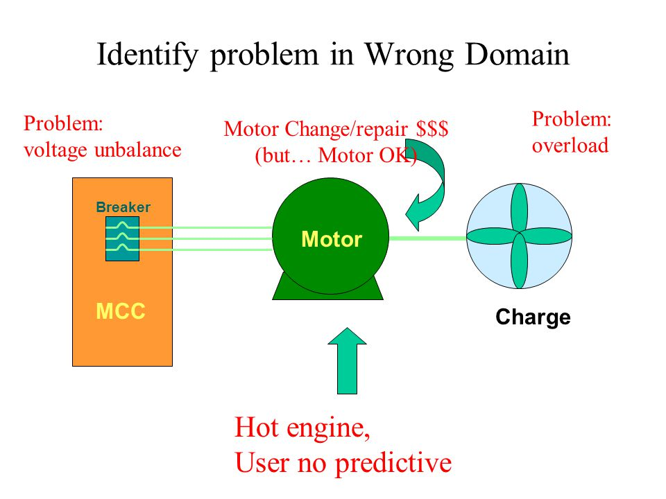 Identify problem in Wrong Domain Motor MCC Charge Breaker Hot engine, User no predictive Motor Change/repair $$$ (but… Motor OK) Problem: overload Pro