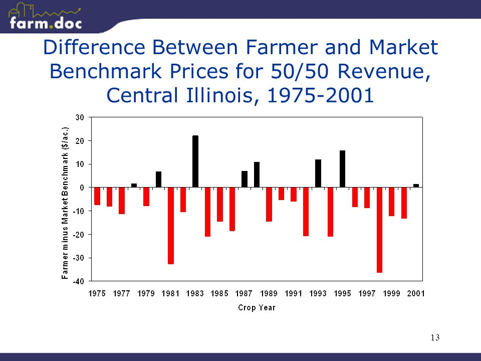13 Difference Between Farmer and Market Benchmark Prices for 50/50 Revenue, Central Illinois, 1975-2001
