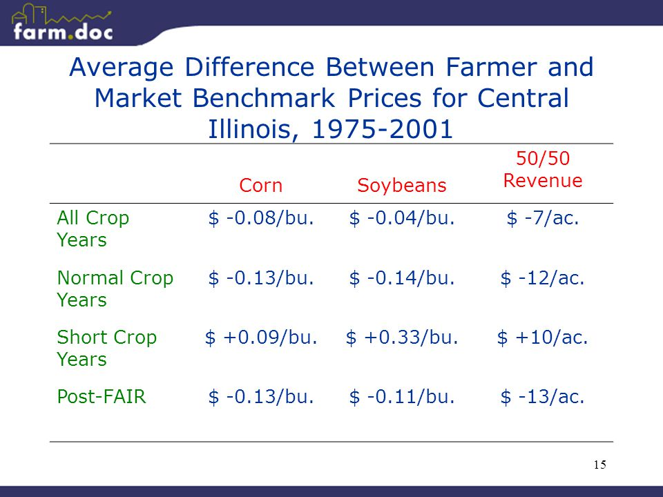15 Average Difference Between Farmer and Market Benchmark Prices for Central Illinois, 1975-2001 CornSoybeans 50/50 Revenue All Crop Years $ -0.08/bu.$ -0.04/bu.$ -7/ac.