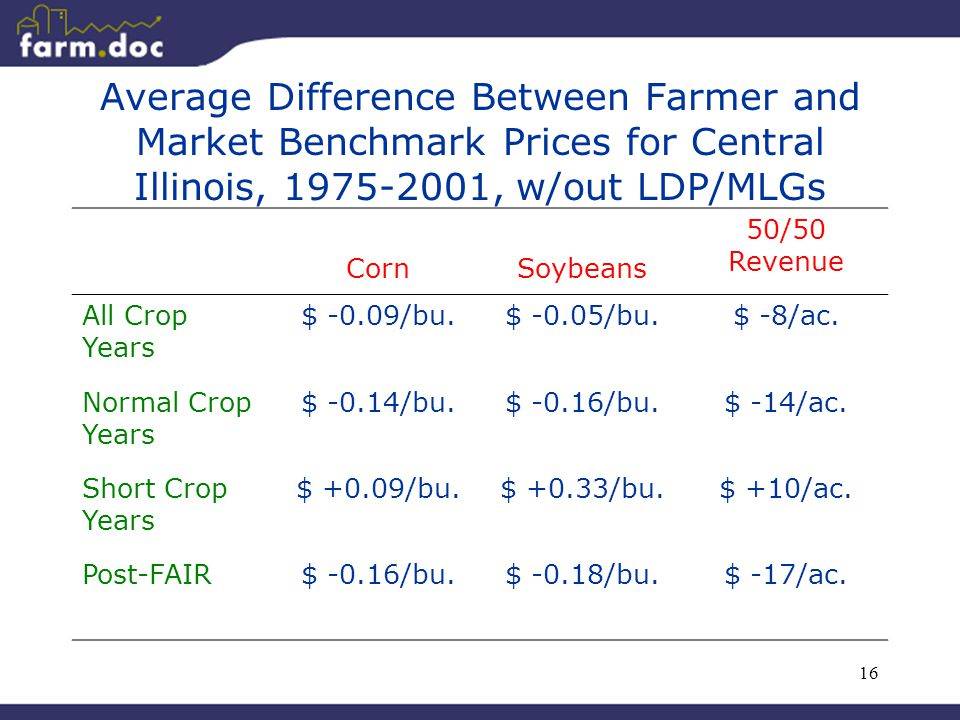 16 Average Difference Between Farmer and Market Benchmark Prices for Central Illinois, 1975-2001, w/out LDP/MLGs CornSoybeans 50/50 Revenue All Crop Y