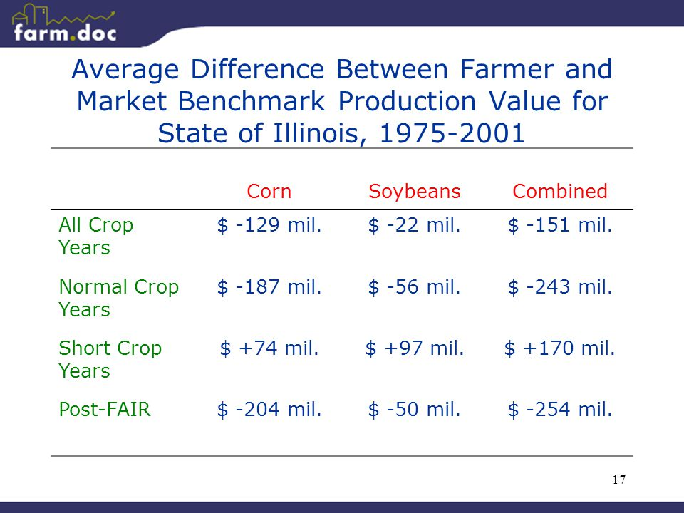 17 Average Difference Between Farmer and Market Benchmark Production Value for State of Illinois, 1975-2001 CornSoybeansCombined All Crop Years $ -129