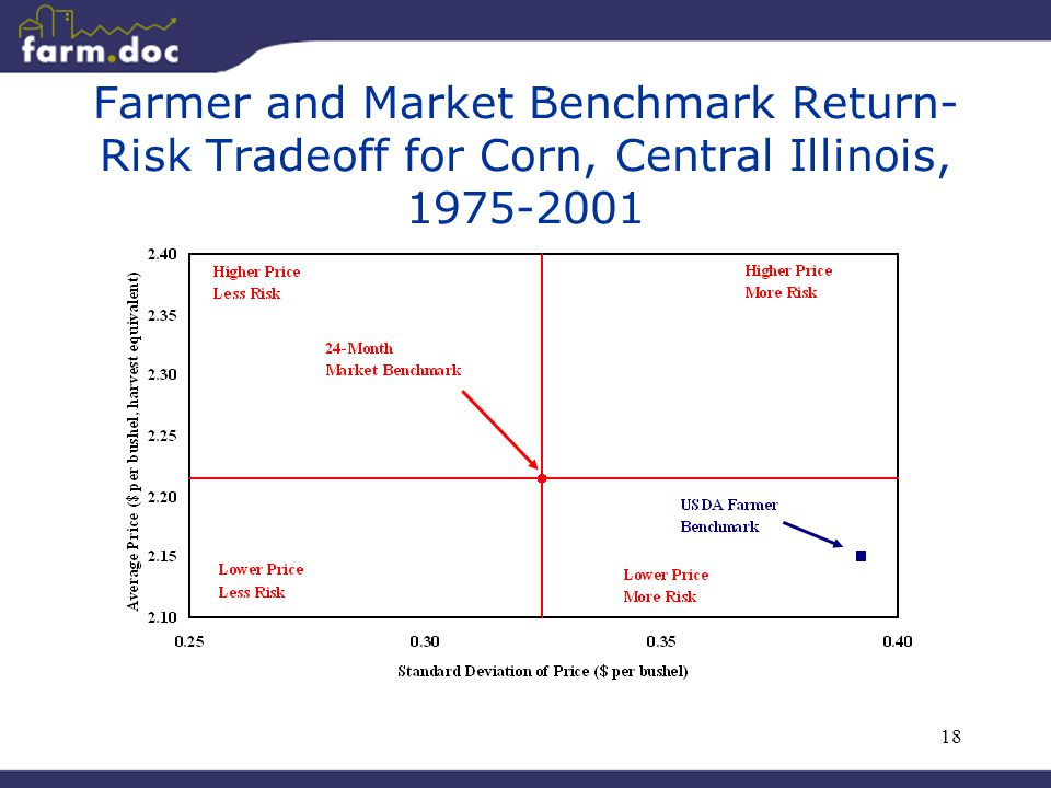 18 Farmer and Market Benchmark Return- Risk Tradeoff for Corn, Central Illinois, 1975-2001
