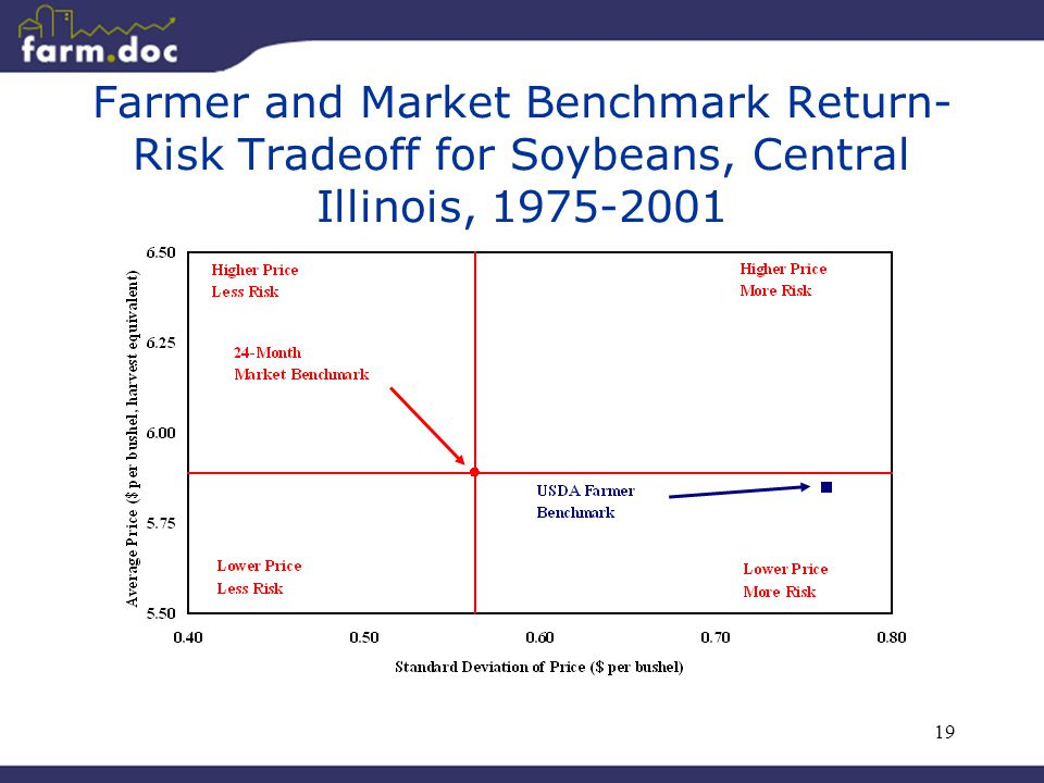 19 Farmer and Market Benchmark Return- Risk Tradeoff for Soybeans, Central Illinois, 1975-2001