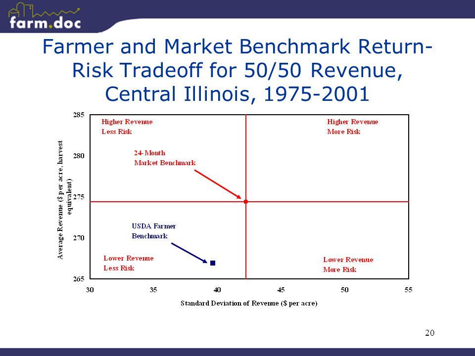 20 Farmer and Market Benchmark Return- Risk Tradeoff for 50/50 Revenue, Central Illinois, 1975-2001