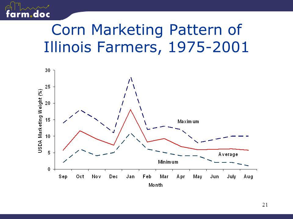 21 Corn Marketing Pattern of Illinois Farmers, 1975-2001