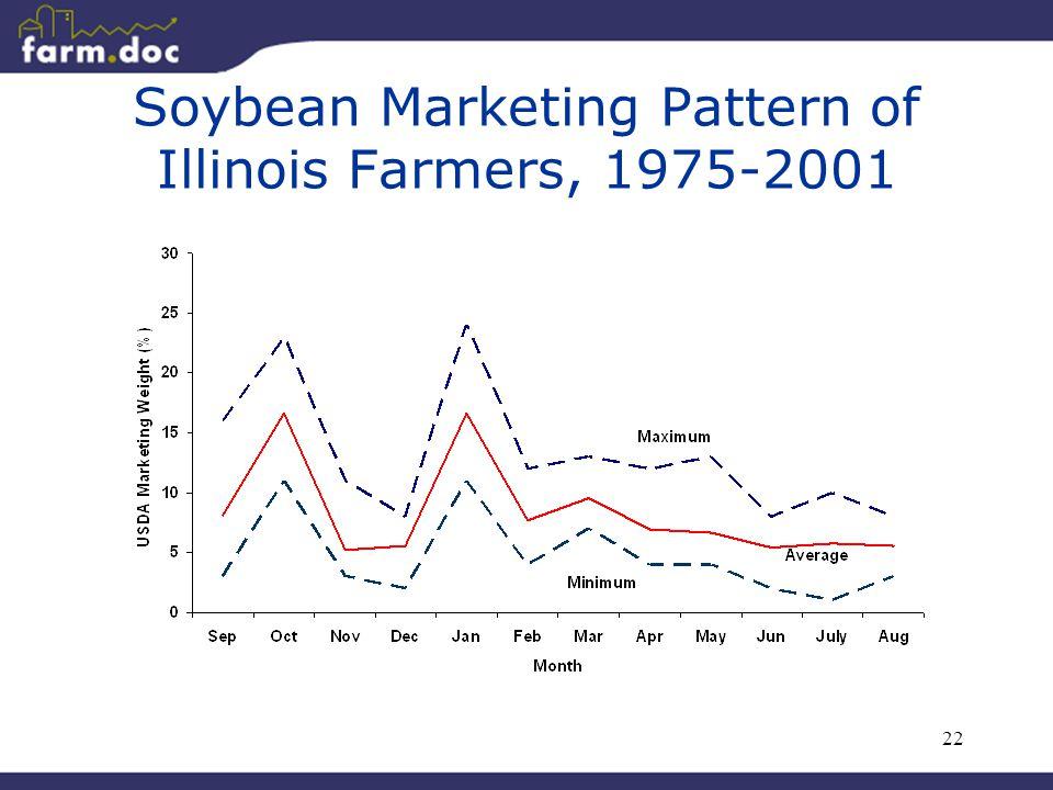 22 Soybean Marketing Pattern of Illinois Farmers, 1975-2001