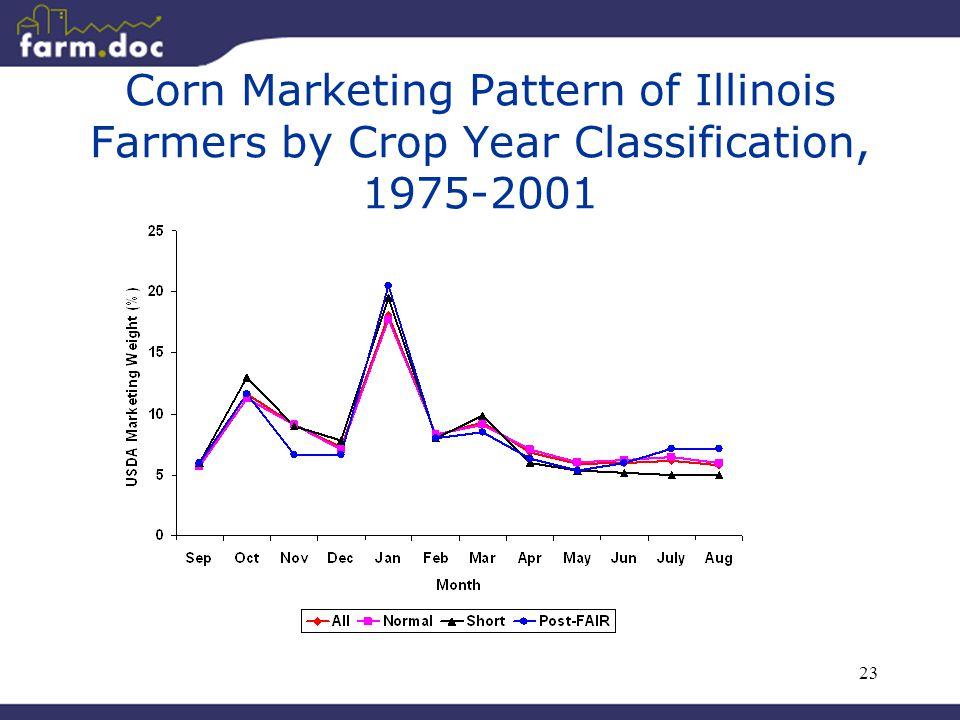 23 Corn Marketing Pattern of Illinois Farmers by Crop Year Classification, 1975-2001