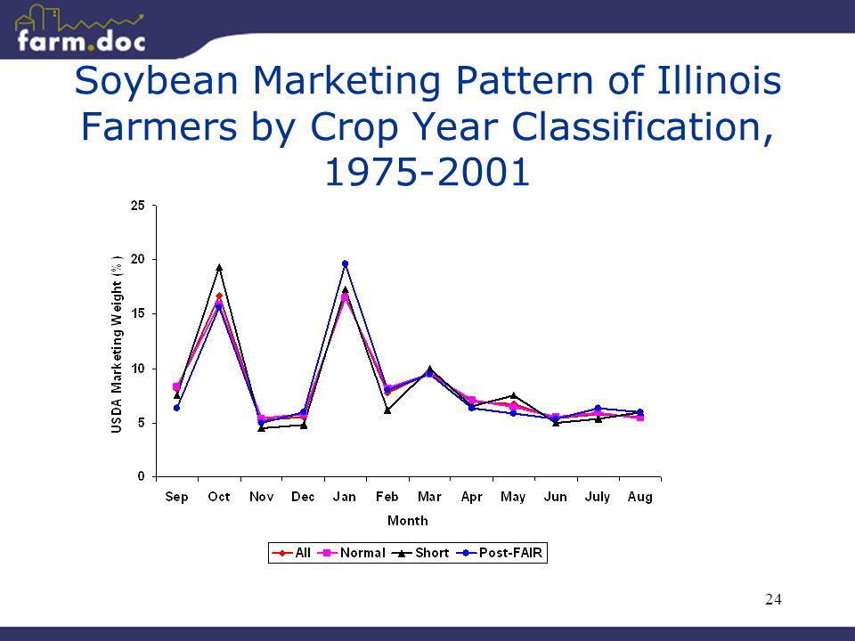 24 Soybean Marketing Pattern of Illinois Farmers by Crop Year Classification, 1975-2001