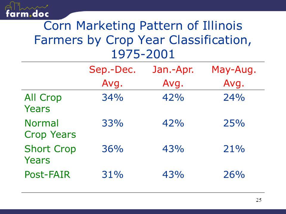 25 Corn Marketing Pattern of Illinois Farmers by Crop Year Classification, 1975-2001 Sep.-Dec.