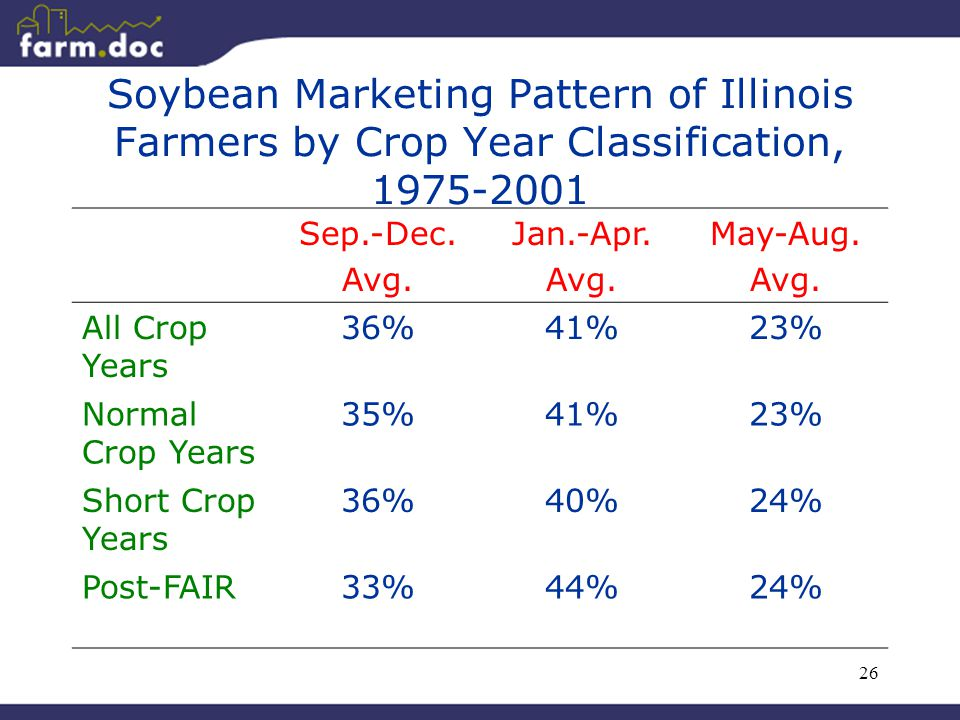 26 Soybean Marketing Pattern of Illinois Farmers by Crop Year Classification, 1975-2001 Sep.-Dec. Avg. Jan.-Apr. Avg. May-Aug. Avg. All Crop Years 36%