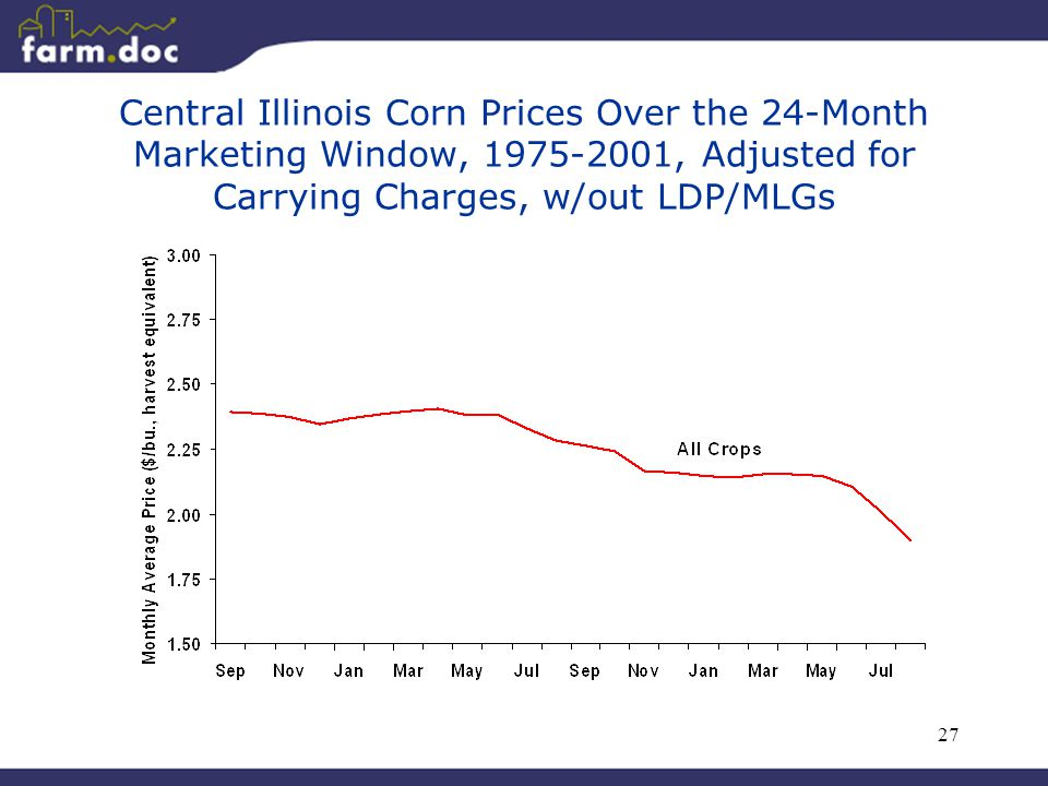 27 Central Illinois Corn Prices Over the 24-Month Marketing Window, 1975-2001, Adjusted for Carrying Charges, w/out LDP/MLGs