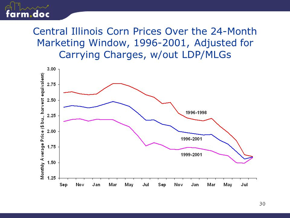 30 Central Illinois Corn Prices Over the 24-Month Marketing Window, 1996-2001, Adjusted for Carrying Charges, w/out LDP/MLGs