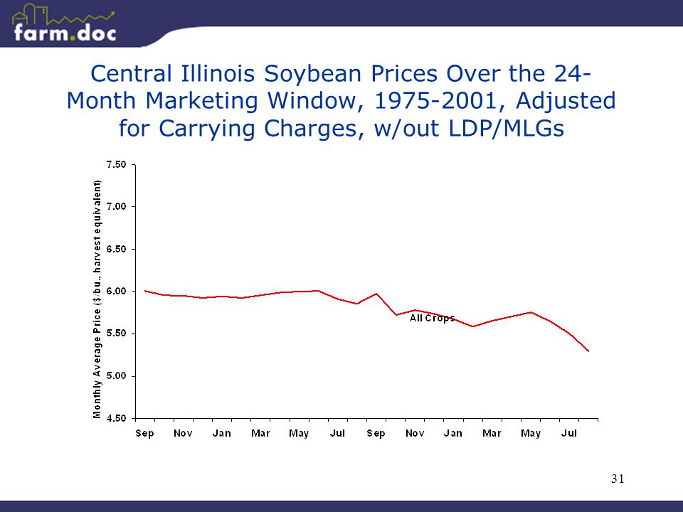 31 Central Illinois Soybean Prices Over the 24- Month Marketing Window, 1975-2001, Adjusted for Carrying Charges, w/out LDP/MLGs