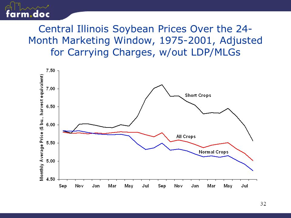 32 Central Illinois Soybean Prices Over the 24- Month Marketing Window, 1975-2001, Adjusted for Carrying Charges, w/out LDP/MLGs