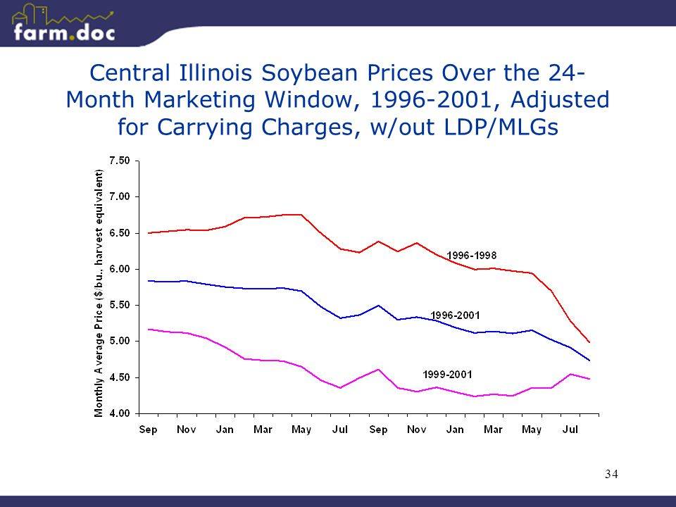 34 Central Illinois Soybean Prices Over the 24- Month Marketing Window, 1996-2001, Adjusted for Carrying Charges, w/out LDP/MLGs